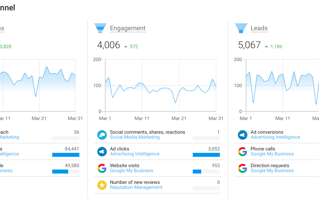 A screenshot of Green Stick Marketing's client analytics dashboard shows positive consumer trends during the month of March 2020.